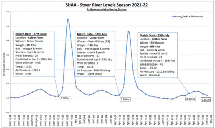 SHAA River Levels with Match Results 21-22 Season – updated 1st Aug