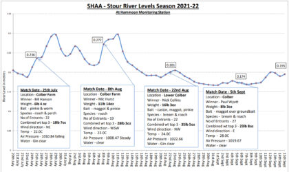 SHAA River Levels with Match Results – Updated 15th September